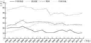 图2 高科技产品出口额占制成品出口额的比重(1996~2015年)