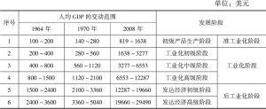 表2-1 工业经济发展阶段的划分