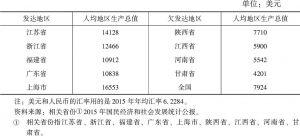 表2-2 部分省份人均地区生产总值(2015年)