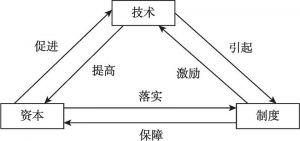 图2-3 产业内生性发展各要素相互作用