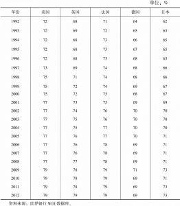 表3-4 发达经济体服务业占GDP的比重