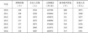 表5 江西省2010~2016年博物馆基本情况