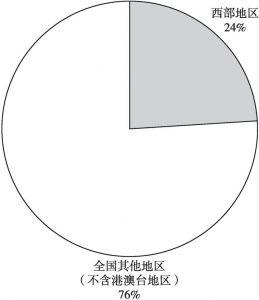 图1 全国博物馆数量(不含港澳台地区)