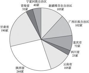 图2 西部地区博物馆数量
