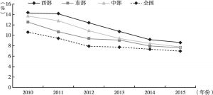 图1 2010~2015年东中西部地区及全国GDP增长率