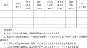 表3-13 小组成员评分
