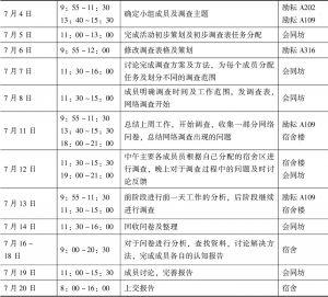 表3-19 活动日程