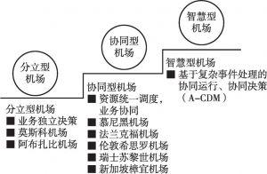 图2 机场运行发展的三大阶段