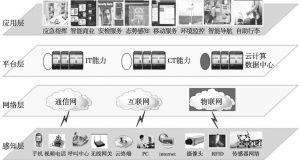 图3 智慧机场的层次架构