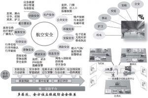 图7 多层次、全方位立体技防安全体系