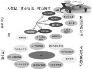 图8 智慧管理流程优化体系