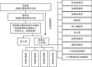 图11 郑州航空港经济综合实验区管理体制