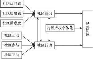 图5-1 场共同体结构