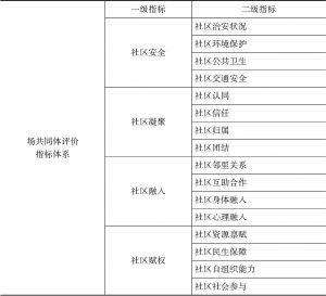 表6-2 场共同体评价指标体系一览
