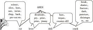 图1-8 同义词分析