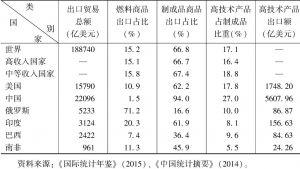 表4 2013年金砖国家等的出口贸易分析