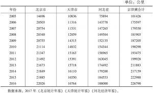表1 2005~2016年京津冀公路里程表