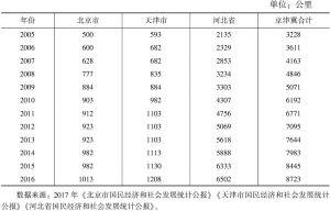表2 2005~2016年京津冀高速公路通车里程情况