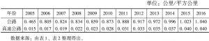 表3 2005~2016年京津冀公路密度情况
