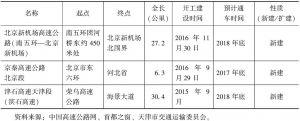 表5 2015~2016年京津冀主要公路开工建设项目