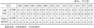 表6 2005~2016年京津冀和长三角公路、高速公路里程情况