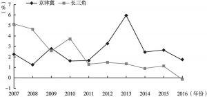 图3 京津冀和长三角公路里程增长率折线