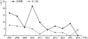 图4 京津冀和长三角高速公路里程增长率折线