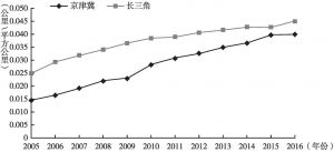 图6 京津冀和长三角高速公路密度变化折线