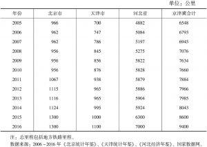 表8 2005~2016年京津冀铁路里程