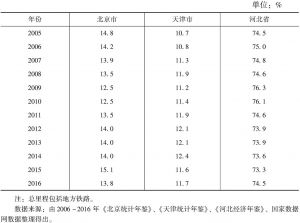 表9 2005~2016年京津冀三地铁路营业里程占比