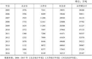 表10 2005~2016年京津冀铁路货运量情