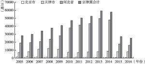 图9 2005~2016年京津冀铁路货运量结构图