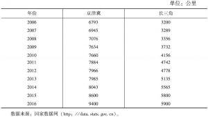 表12 2006~2016年京津冀、长三角铁路营业里程对比