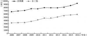 图11 2006~2016年京津冀、长三角铁路营业里程对比折线