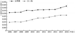 图12 2006~2016年京津冀、长三角铁路网密度对比折线