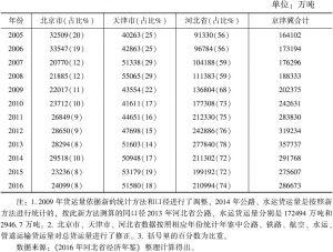 表26 2005~2016年京津冀总货运量及三地占比情况