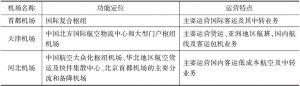 表1 京津冀空运口岸功能定位及运营特点