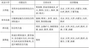 表2 京津冀水运口岸功能定位、主要业务和经济腹地