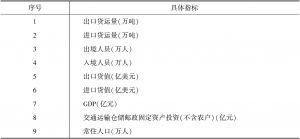 表3 口岸发展评价指标