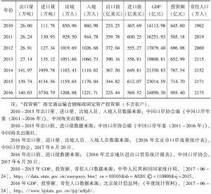 表4 北京口岸发展统计指标数据