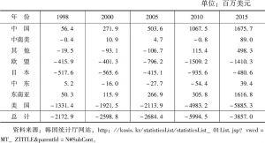 表4-20 1998~2015年韩国知识产权使用费收支概览