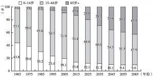 图6-1 韩国人口结构变化及趋势