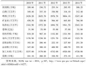 表4 2010~2014年越南主要工业品生产数据(Ⅱ)