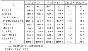 表1 2014年北京文化创意产业活动单位基本情况