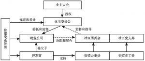 图5-1 XT社区治理架构
