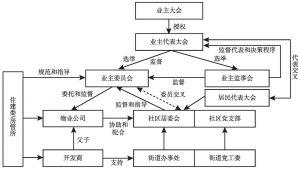 图5-3 SD社区治理架构