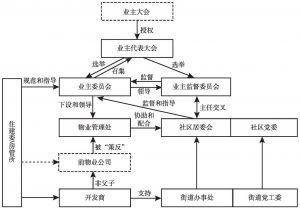 图5-4 CJ社区治理架构