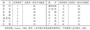 表5 按世界100家最大跨国公司总部和一流分公司数量排序的前10位城市和中国城市