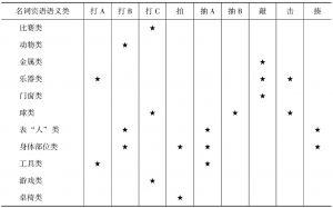 """表3-1 """"敲击义""""所组合的典型名词宾语语义类"""