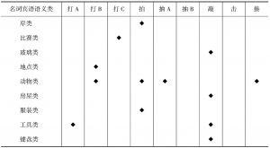 """表3-12 """"敲击类""""动词的""""敲击义""""所组合的名词宾语语义类"""